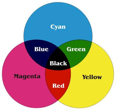 CMYK-ven-diagram
