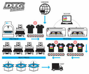 image of dtg printing workflow